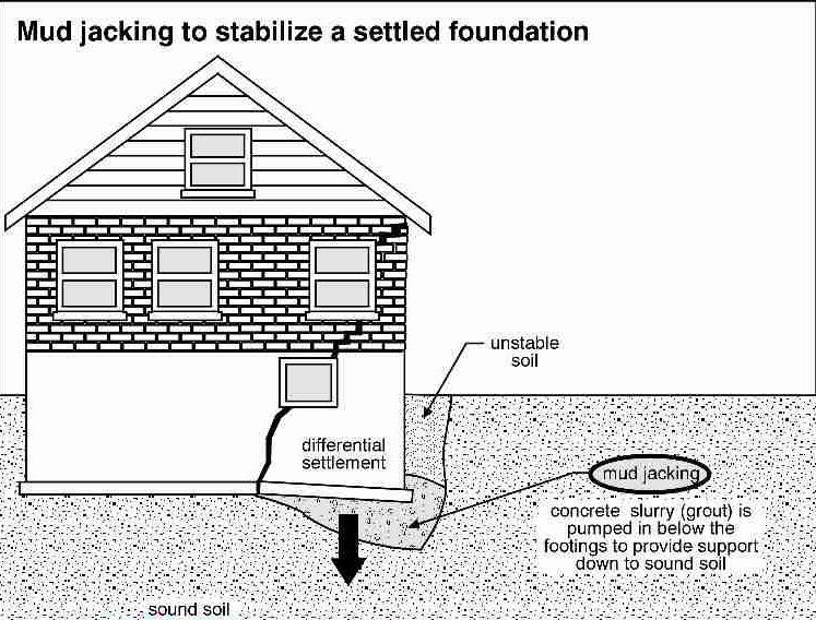 Mudjacking Foundation Repair