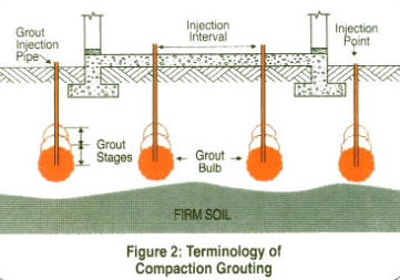 compaction-grouting-grout-bulb