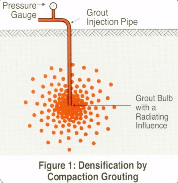 compaction grouting - densification of soil