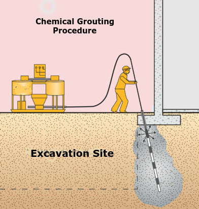 Chemical Grouting Diagram