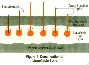 compaction-grouting-liquefiable-soils